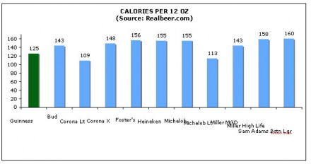 Guiness and beer calories